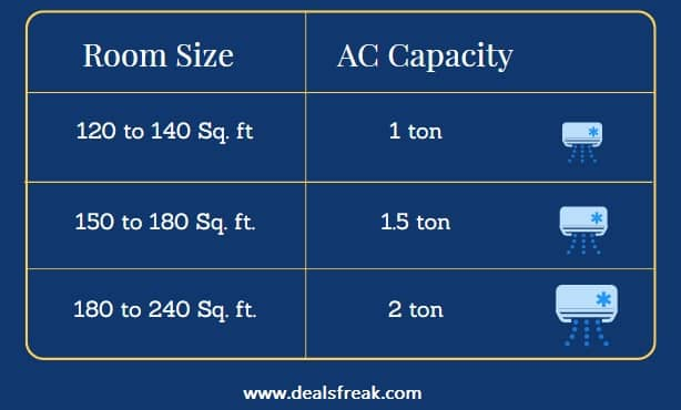 Air conditioner capacity guide
