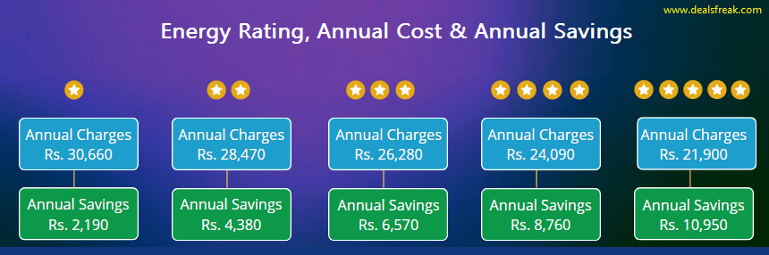 ac energy rating and savings per year